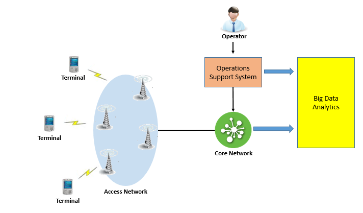 Telecom_Network_With_Analytics