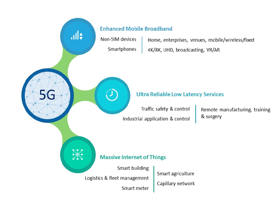 enhanced mobile broadband, Massive Internet of Things, Ultra reliable low latency services