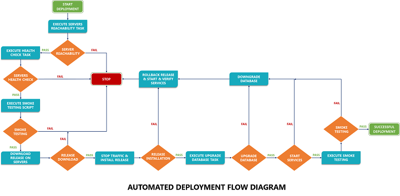 Automated-Deployment-Flow-Diagram