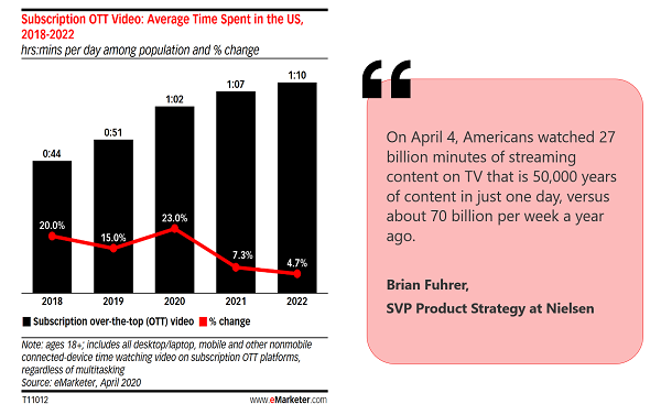 Average-Time-Spent-on-OTT-Video-US