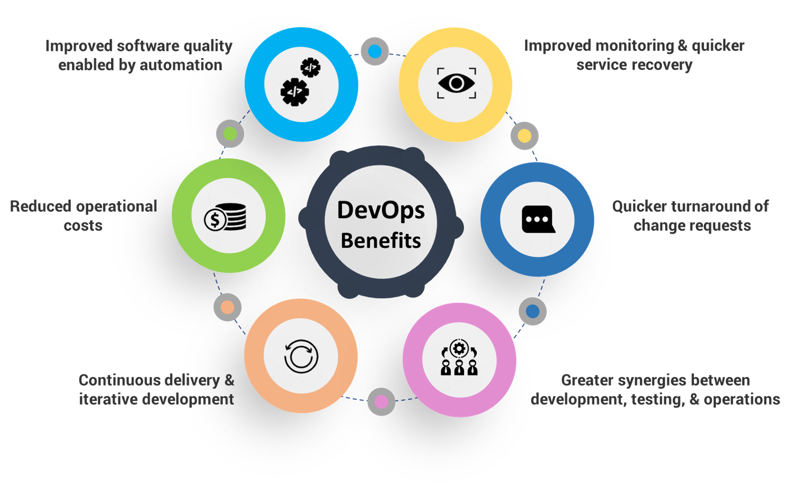 Benefits of DevOps