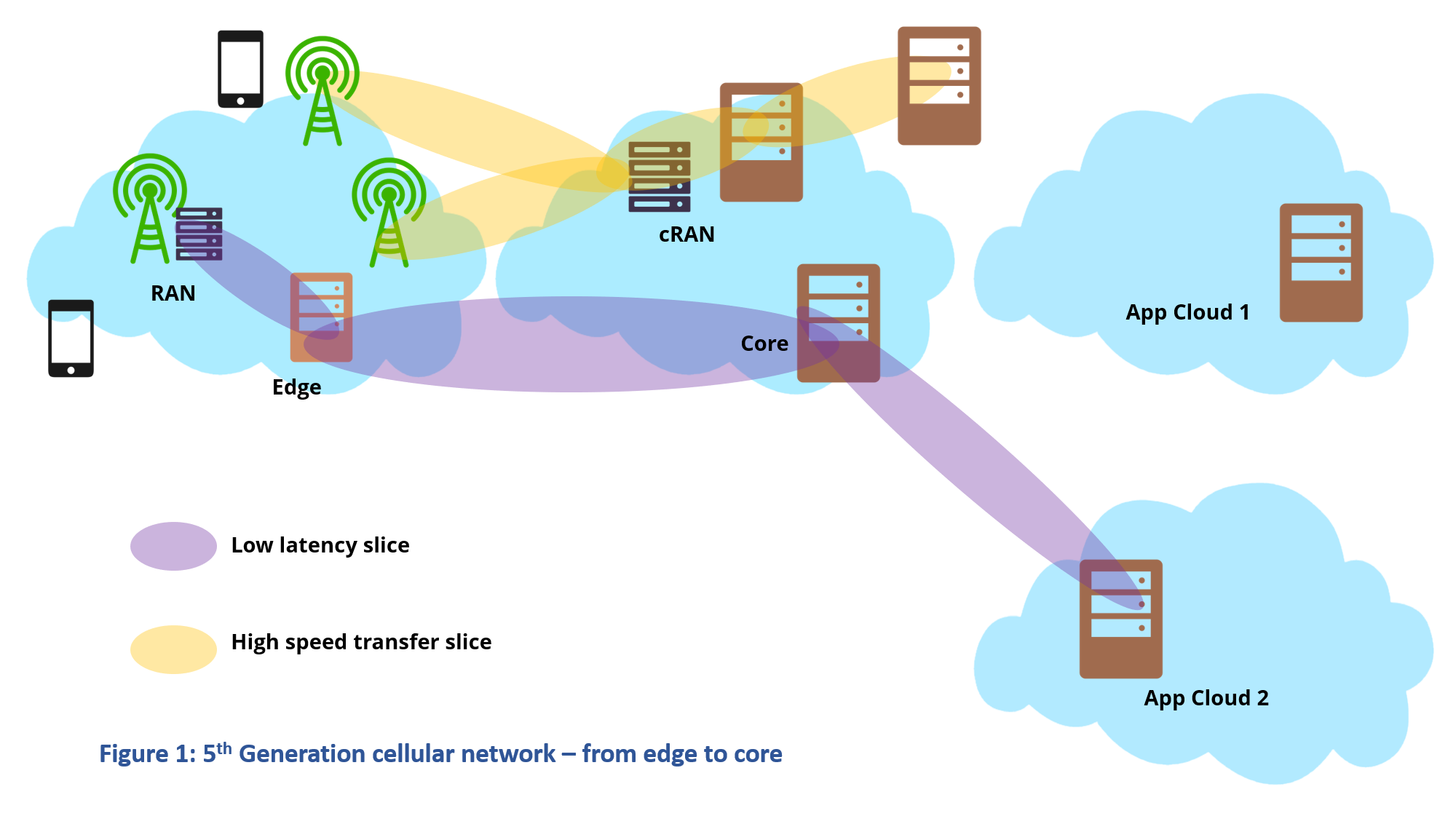 5G cellular network - edge to core
