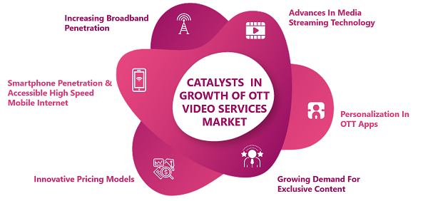 Factors-for-growth-of-OTT-Video-Services-Market