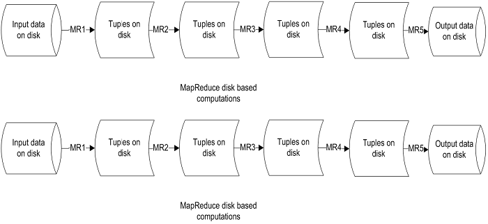 Limitations_of Hadoop_MapReduce