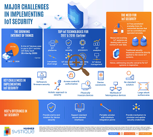 major challenges in implementing IoT Security