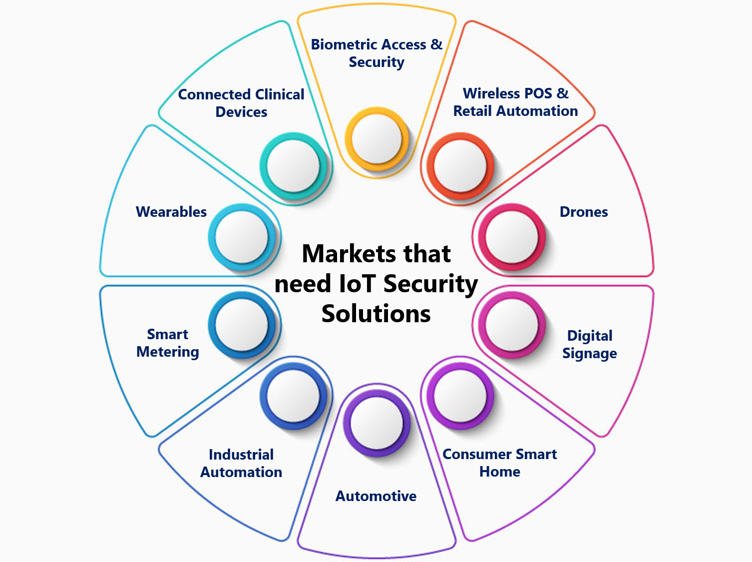 Markets-that-need-IoT-Security-Solutions