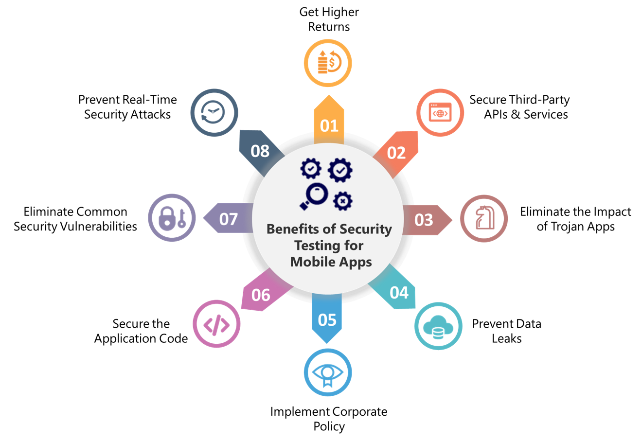 Need-for-security-testing-of-mobile-apps