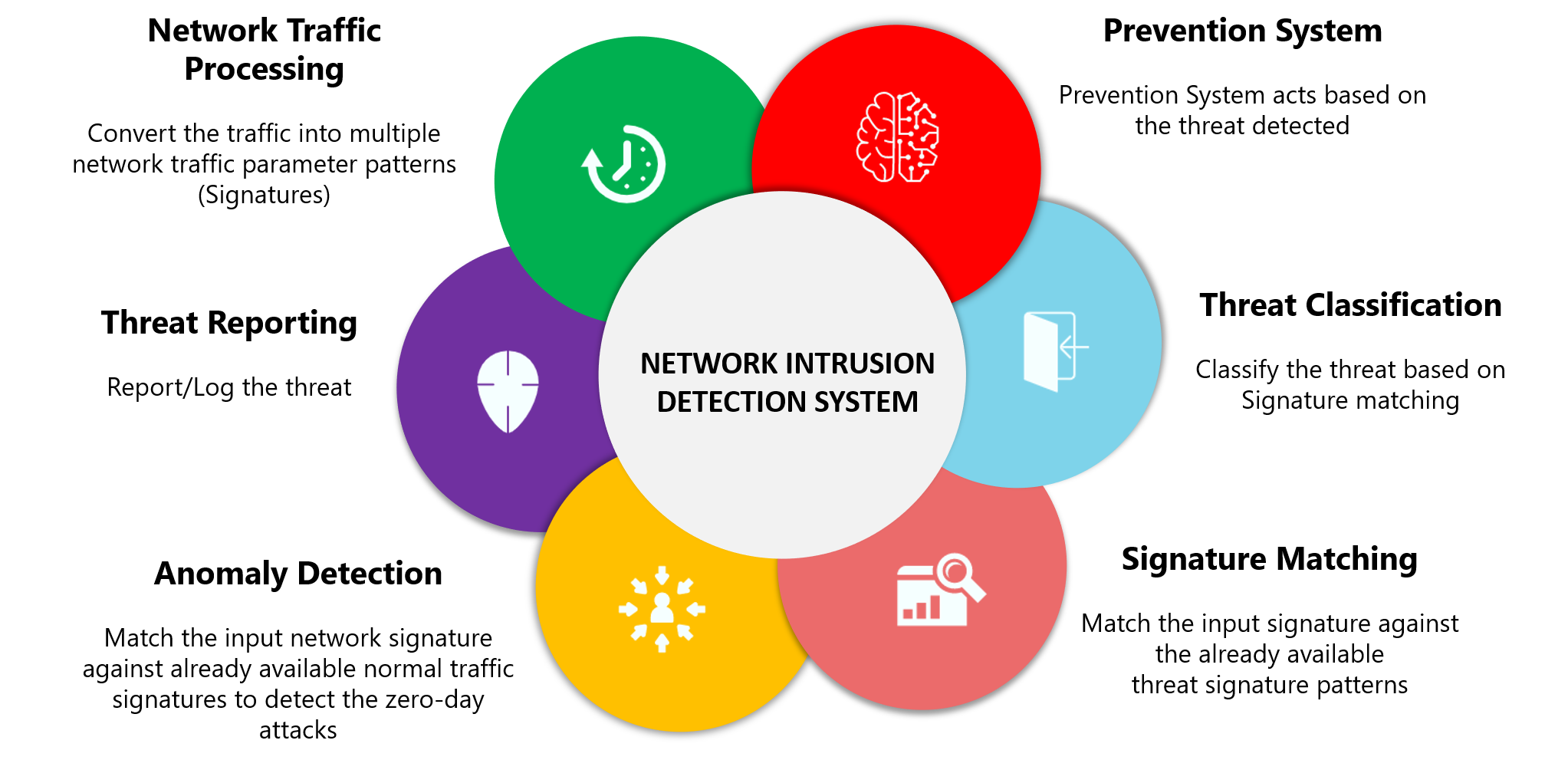 Network-Intrusion-Detection-System