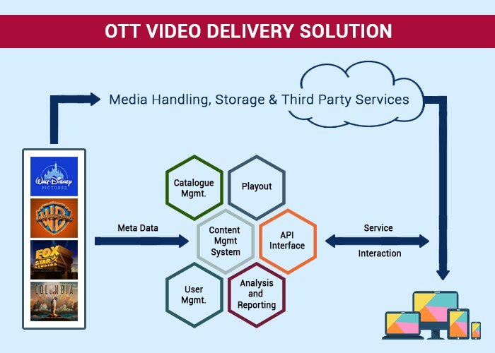 OTT Video Delivery Solution CMS