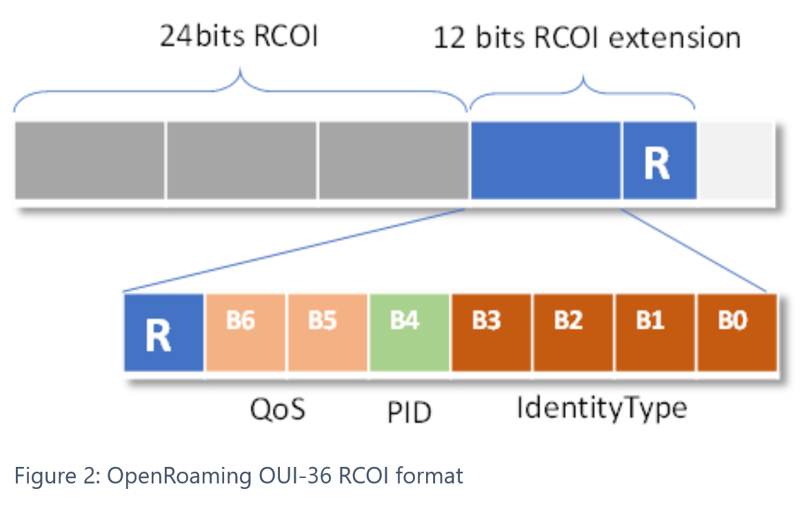 OpenRoaming-OUI-36-RCOI-format