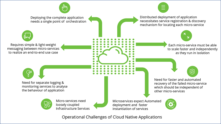 Operational_Challenges_of_Cloud_Native_Applications