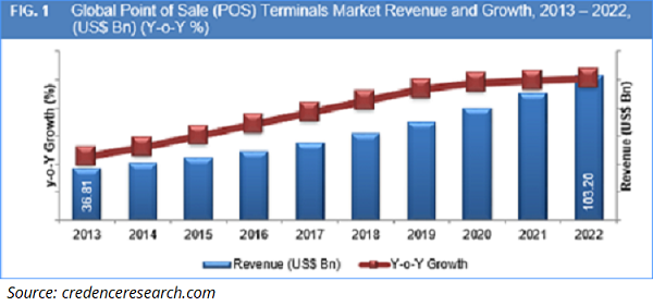 Global POS terminals market revenue and growth