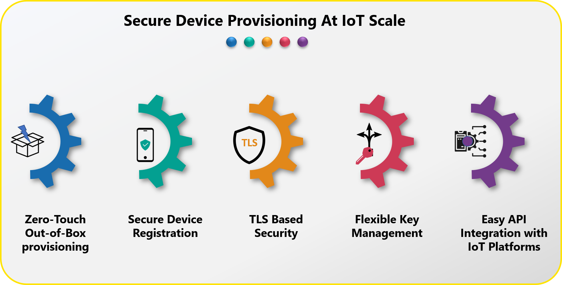 Secure device provisioning at IoT Scale