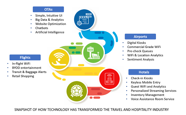 how-technology-has-digitally-transformed-the-travel-and-hospitality-industry