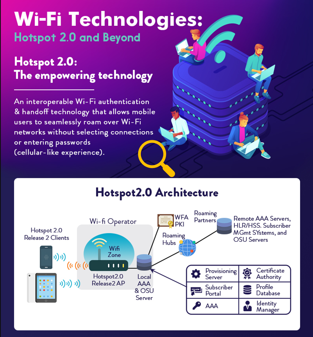 Wi-Fi Technologies: Hotspot 2.0 and Beyond
