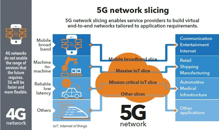 Network-slicing-in-5G