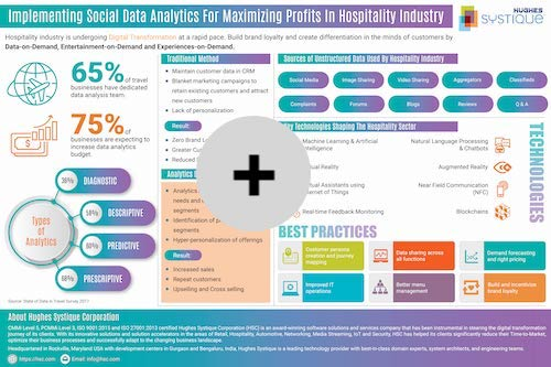 Implementing Social Data Analytics for Maximizing Profits in Hospitality Industry