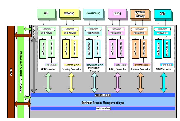 Proposed Enterprise Architecture for Integrating OSS/BSS Systems