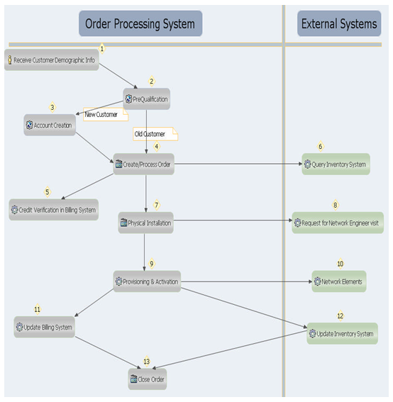 Order Processing using Proposed Enterprise Architecture for Integrating OSS/BSS Systems