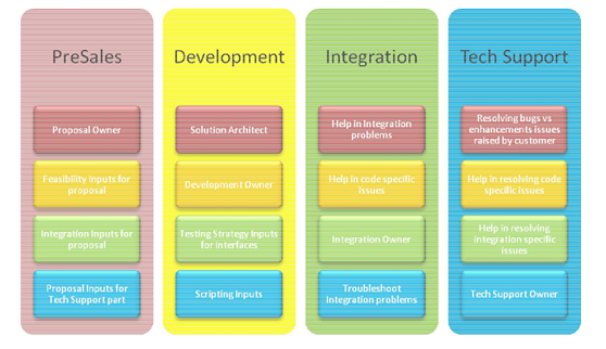 A Unique Project Management Model For End To End Delivery Hughes
