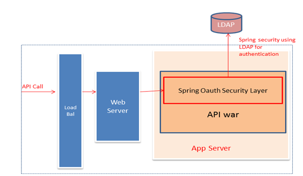 Securing RESTful Web Services Using Spring and OAuth 2 0