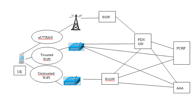 Lte wifi data offload a brief survey hughes systique for Architecture wifi