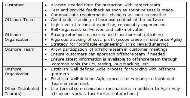 coloplast a s organizational challenges in offshoring Coloplast as - organizational challenges in offshoring case study solution, coloplast as - organizational challenges in offshoring case study analysis, subjects covered human resource management information systems operations management organizational behavior by torben pedersen, jacob pyndt, bo nielsen so.