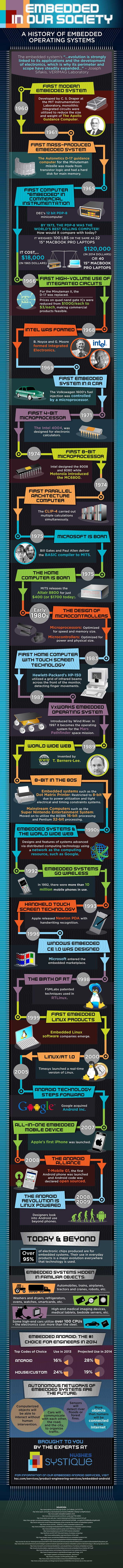 History Of Embedded Systems