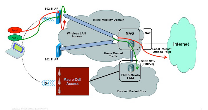 Cellular WiFi interworking using mobile IP LIPA SIPTO