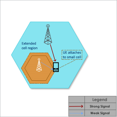 Cell Range Extende, UE will attach to small cell