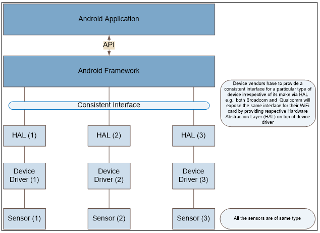 overview of the android system