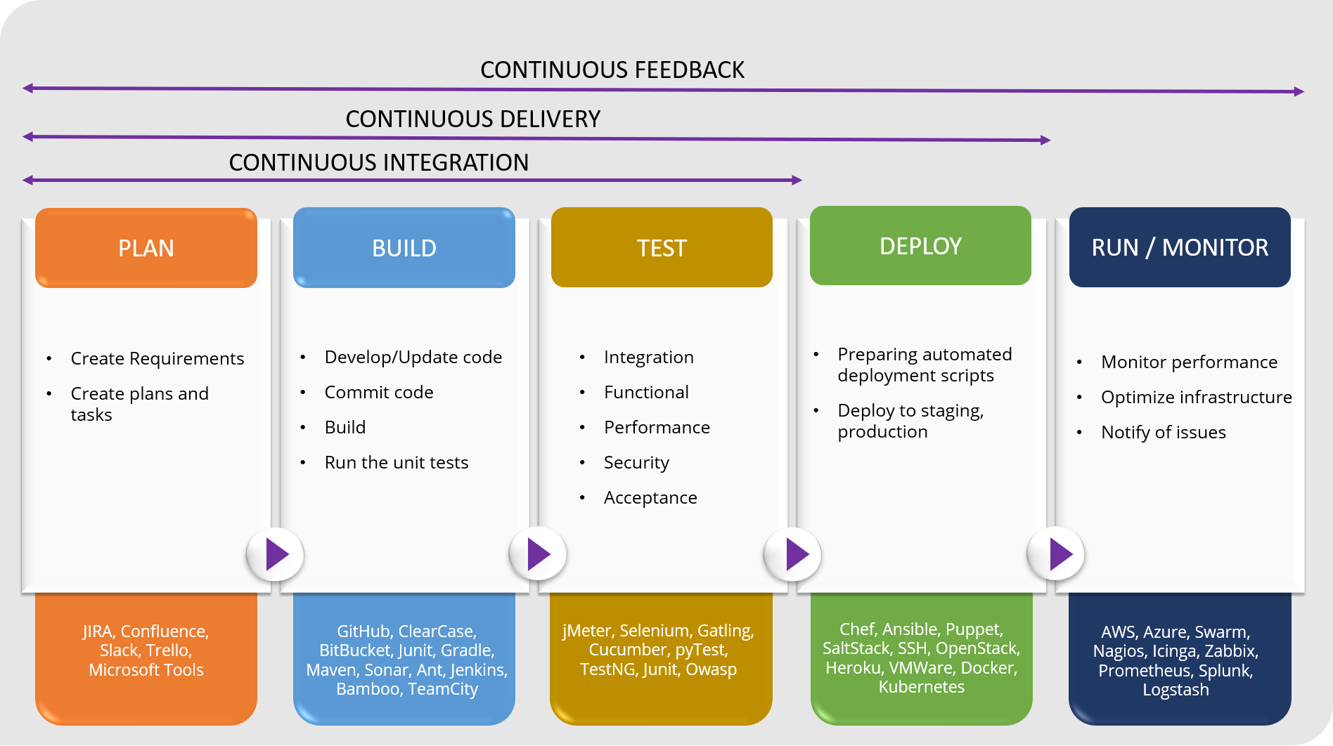 HSC DevOps Practice and DevOps Offerings | DevOps experts