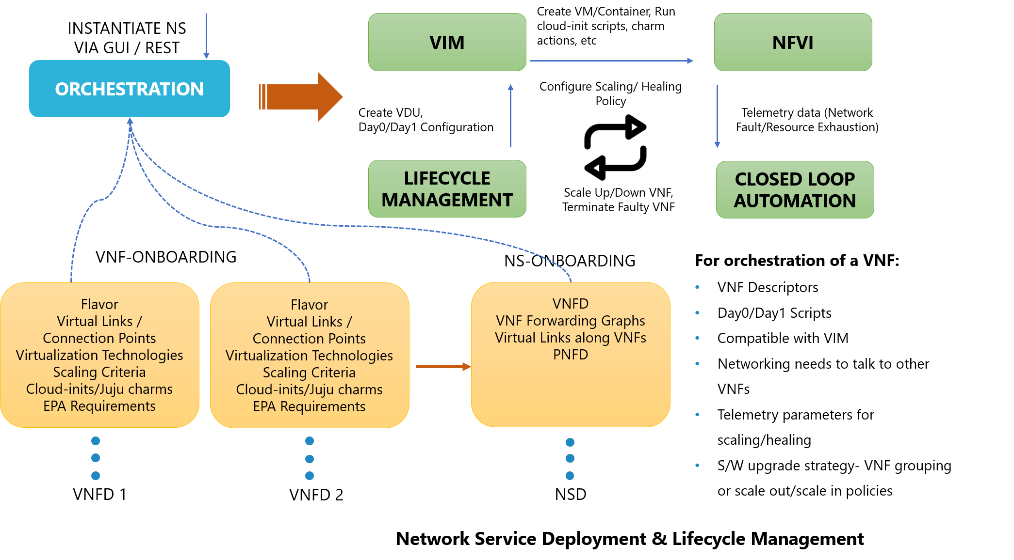 Network-Service-Deployment-Lifecycle-Management